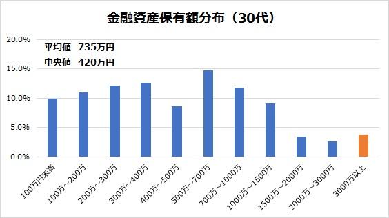 日本の30代の世帯における金融資産保有額分布を示したグラフ