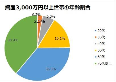 日本における資産3,000万円以上世帯の年齢割合を示した円グラフ