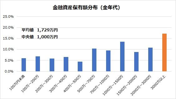 日本の世帯の金融資産保有額分布を示したグラフ