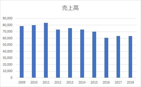 HSBCの過去10年の売上高
