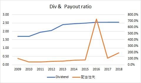 HSBCの過去10年の配当と配当性向