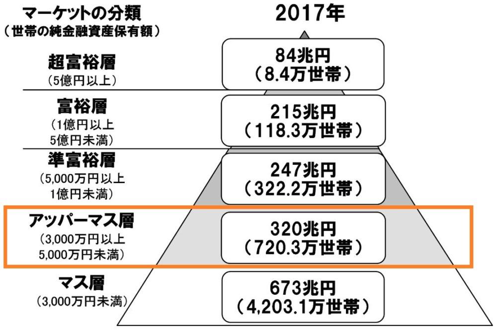 日本の家計の金融資産保有額の世帯数を示したピラミッド図