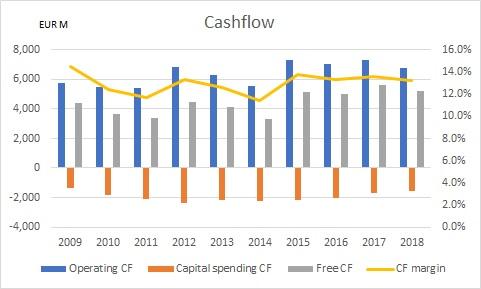 ユニリーバの過去10年のキャッシュフローを示したグラフ