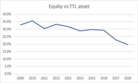 ユニリーバの過去10年の株主資本比率を示したグラフ