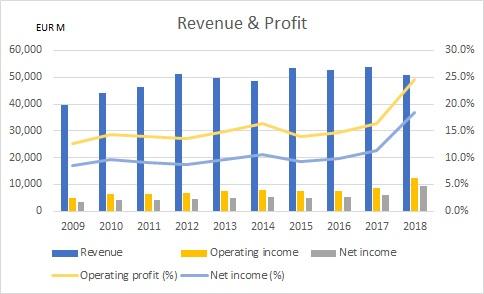 ユニリーバの過去10年の売上高と利益の推移を示したグラフ