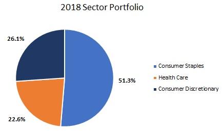 2018年のセクターポートフォリオを表した円グラフ