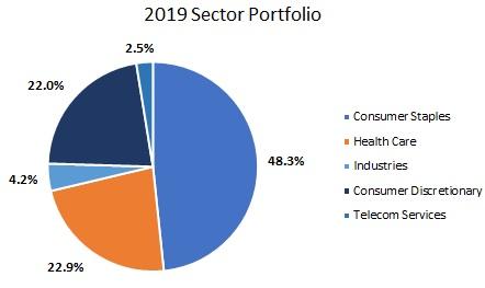 2019年のセクターポートフォリオを表した円グラフ