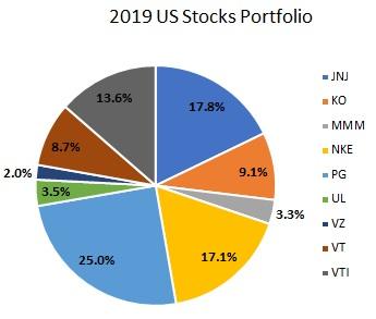 2019年の米国株ポートフォリオの円グラフ