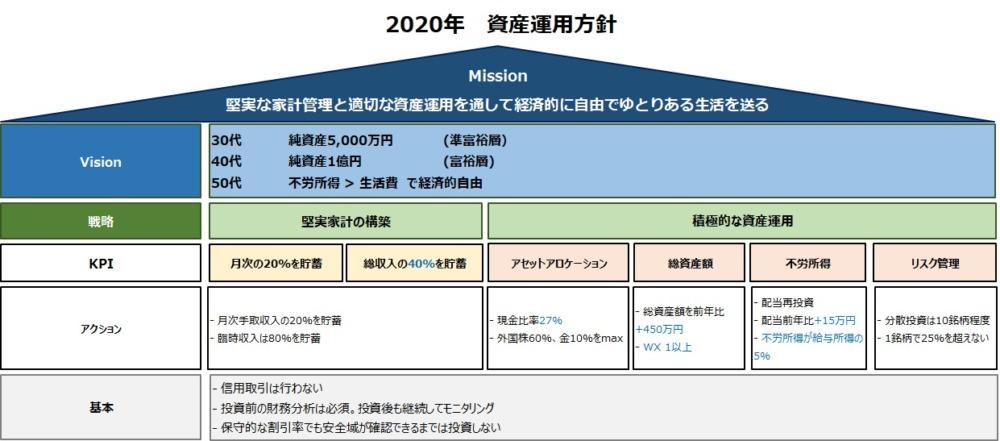 2020年の運用方針を示した図