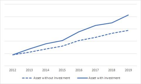 投資をした場合としなかった場合の資産額を比較したグラフ