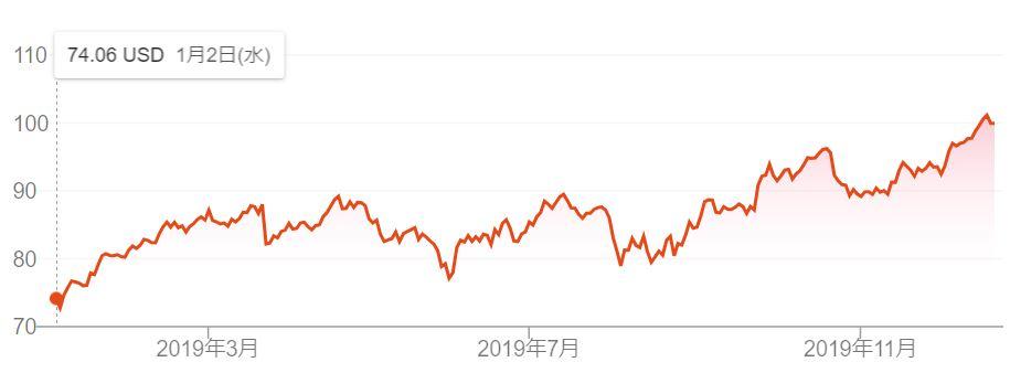 ナイキ の 株価