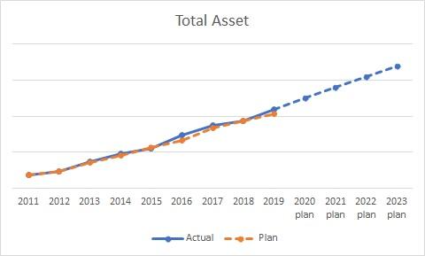 総資産額の推移を示したグラフ