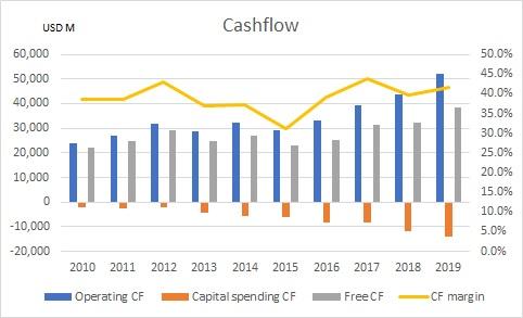マイクロソフトの過去10年間のキャッシュフローを示したグラフ