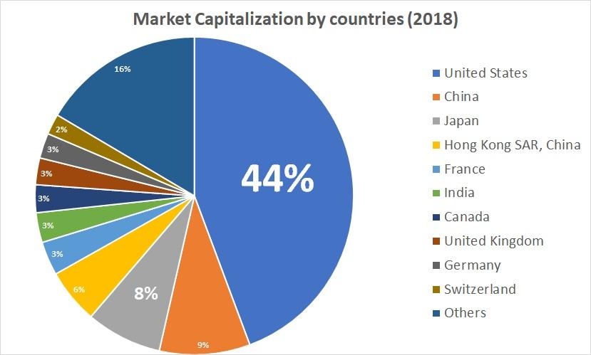 国ごとの株式時価総額を示した円グラフ