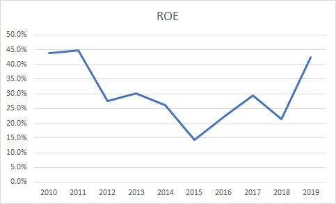 マイクロソフトの過去10年間のROE
