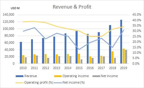 マイクロソフトの過去10年間の売上と利益を示したグラフ