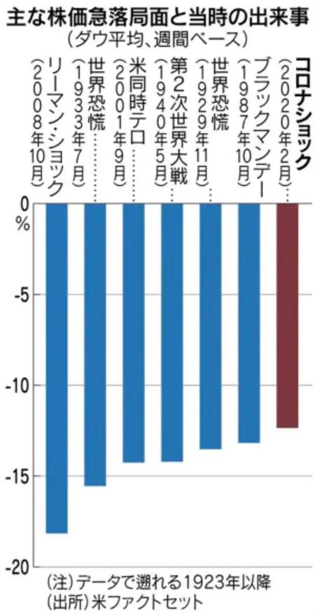 主な株価下落局面での平均下落率