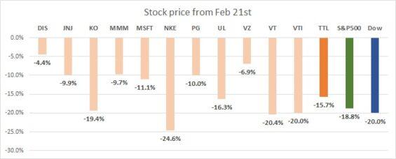 株価は軒並み10%以上下落している