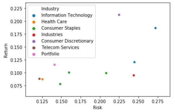 分散投資効果でポートフォリオのリスクが減っている