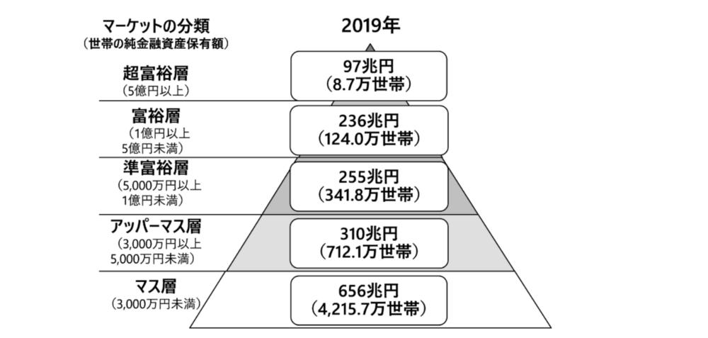 2019年の世帯金融資産